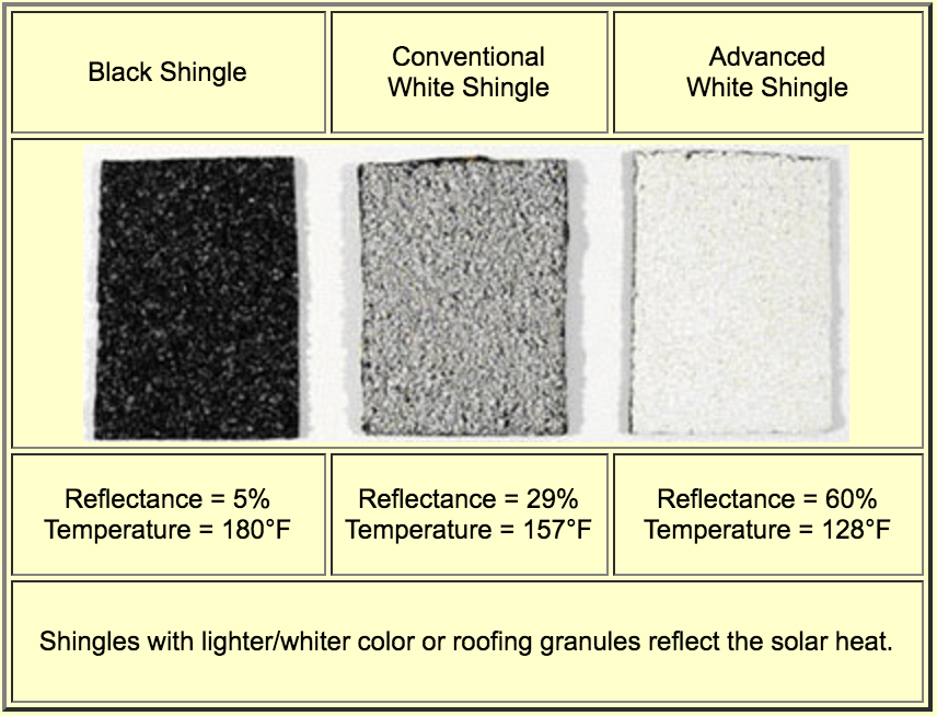difference in roof temperatures based on coating type - black shingles, conventional white shingles, advanced white shingles